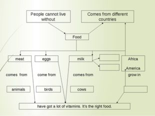 People cannot live without Comes from different countries Food meat eggs milk