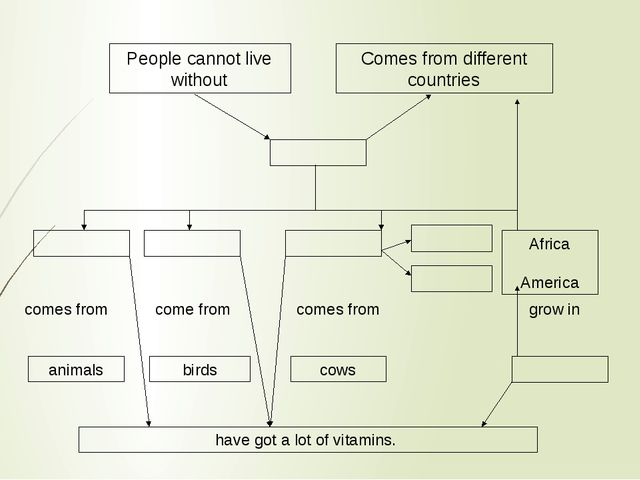 People cannot live without Comes from different countries Africa America come...