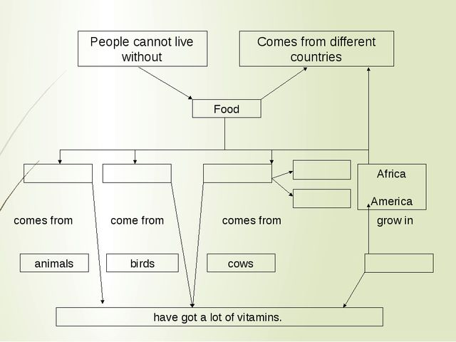 People cannot live without Comes from different countries Food Africa America...
