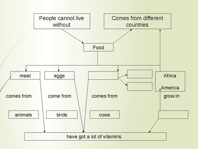 People cannot live without Comes from different countries Food meat eggs Afri...