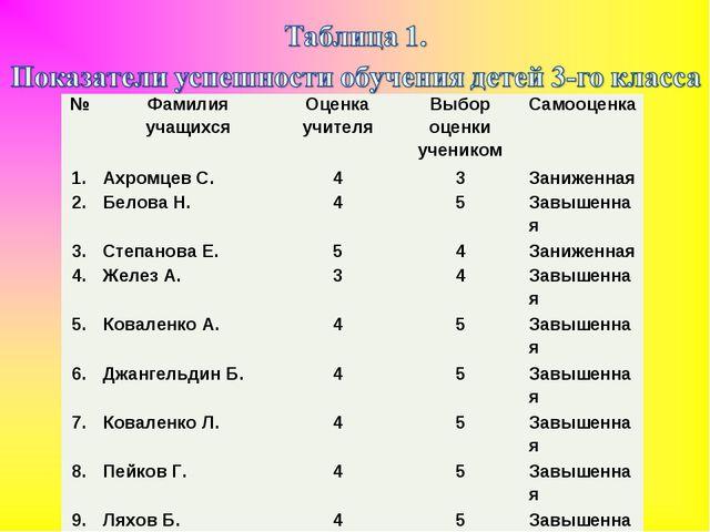 №Фамилия учащихсяОценка учителяВыбор оценки ученикомСамооценка 1.Ахромце...