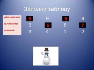 Заполни таблицу 9 5 9 7 уменьшаемое?9?9 вычитаемое6?8? разность3412