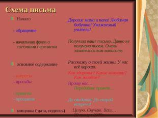 Схема письма Начало - обращение - начальная фраза о состоянии переписки основ