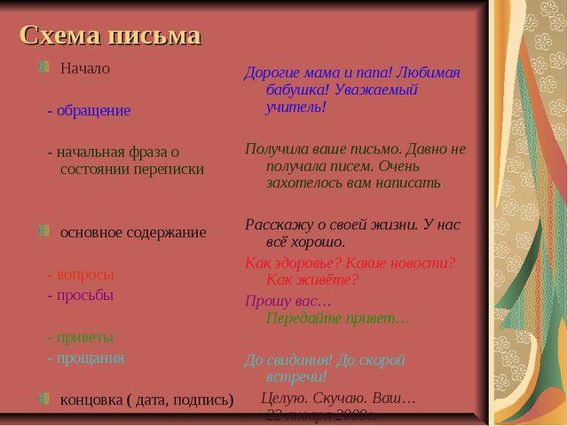 Схема письма Начало - обращение - начальная фраза о состоянии переписки основ...