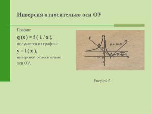 Инверсия относительно оси ОУ График: q (x ) = f ( 1 / x ), получается из граф