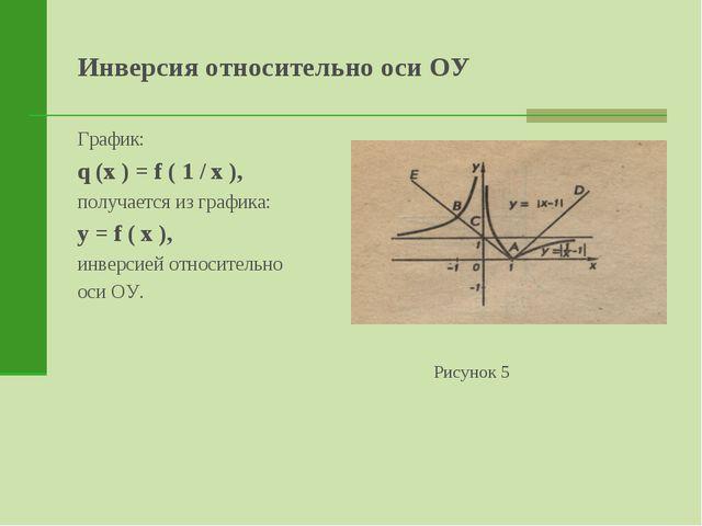 Инверсия относительно оси ОУ График: q (x ) = f ( 1 / x ), получается из граф...