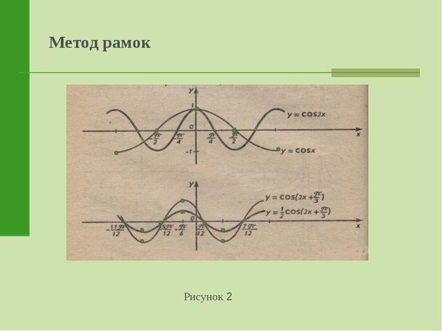 Метод рамок Рисунок 2