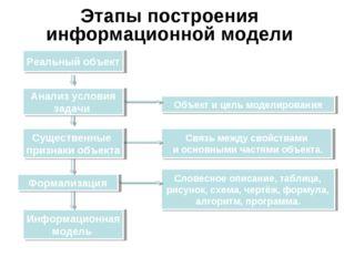 Этапы построения информационной модели Объект и цель моделирования Информацио