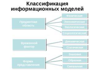Физическая Экологическая Экономическая Социологическая Статическая Динамическ