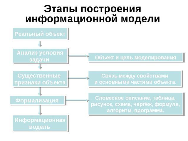 Этапы построения информационной модели Объект и цель моделирования Информацио...