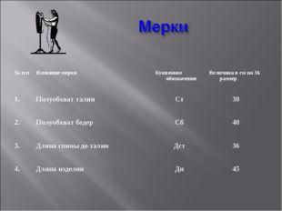 № п/пНазвание меркиБуквенное обозначениеВеличина в см на 36 размер 1.Полу