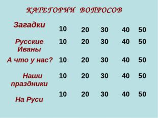 КАТЕГОРИИ ВОПРОСОВ Загадки 10 20 30 40 50 Русские Иваны 1020 30 40