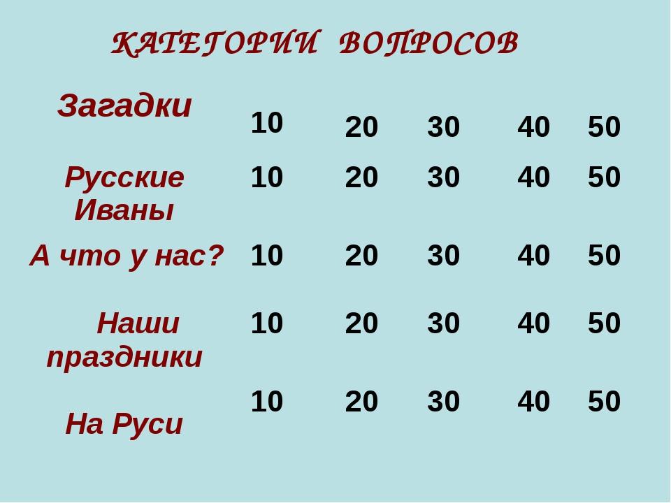 КАТЕГОРИИ ВОПРОСОВ Загадки 10 20 30 40 50 Русские Иваны 1020 30 40...