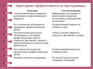 Критерии эффективности программы: КритерииСпособ измерения Сознательный выбо