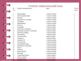 Учебно-тематический план № п/пПрофессиональная пробаДатаКол-во часов 1