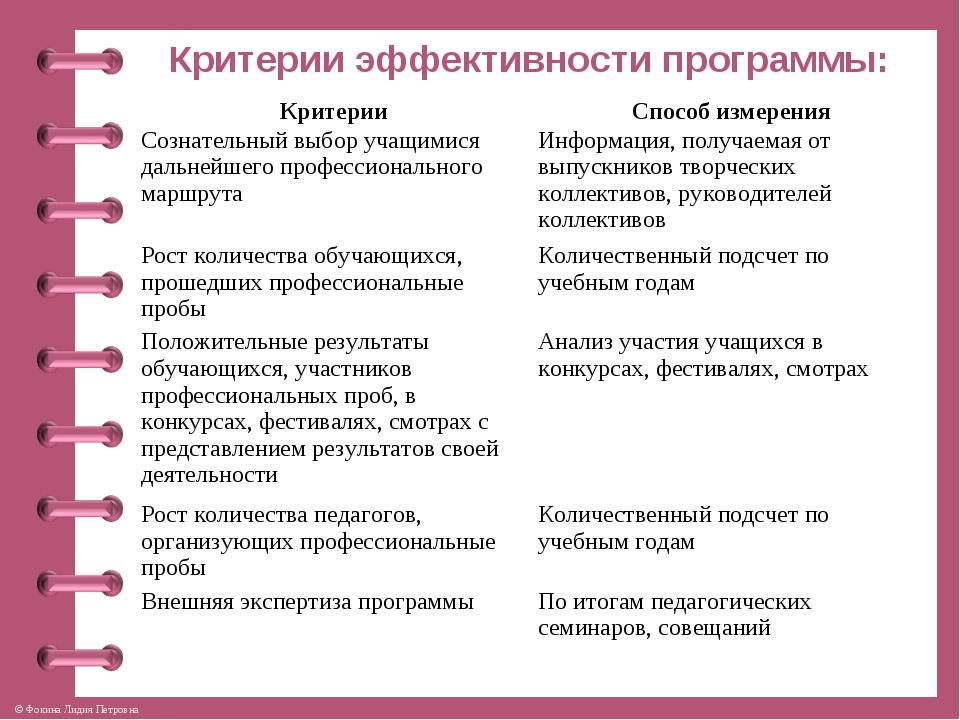 Критерии эффективности программы: КритерииСпособ измерения Сознательный выбо...