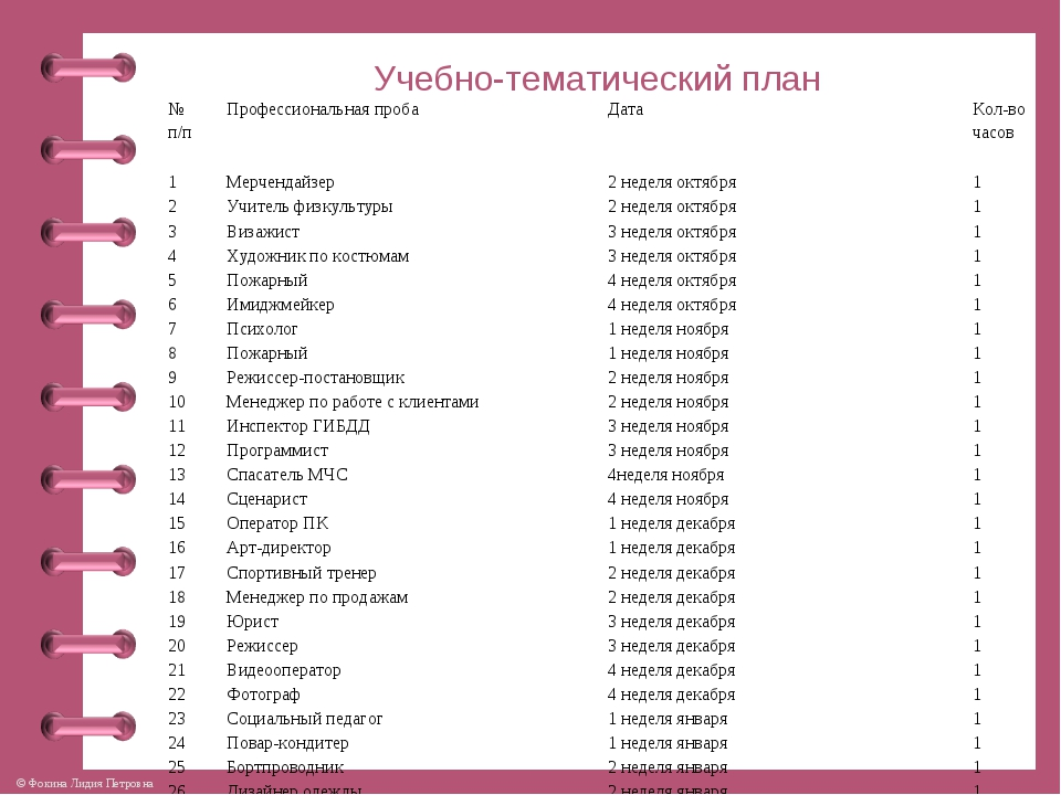 Учебно-тематический план № п/пПрофессиональная пробаДатаКол-во часов 1...