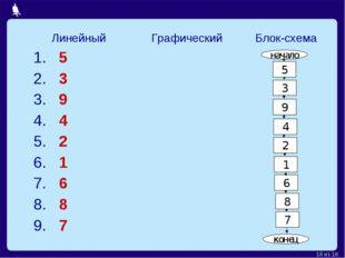 начало 5 3 9 4 2 1 6 8 7 конец ЛинейныйГрафический Блок-схема 1. 5 2. 3 3.
