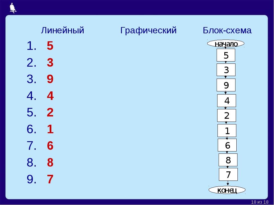 начало 5 3 9 4 2 1 6 8 7 конец ЛинейныйГрафический Блок-схема 1. 5 2. 3 3....