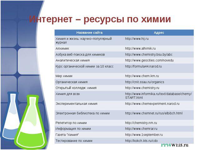 Интернет – ресурсы по химии Название сайта Адрес Химия и жизнь: научно–популя...