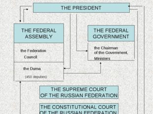 The political system of Russia THE PRESIDENT THE FEDERAL ASSEMBLY the Federat