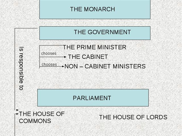 The political system of the UK THE MONARCH THE GOVERNMENT THE PRIME MINISTER...