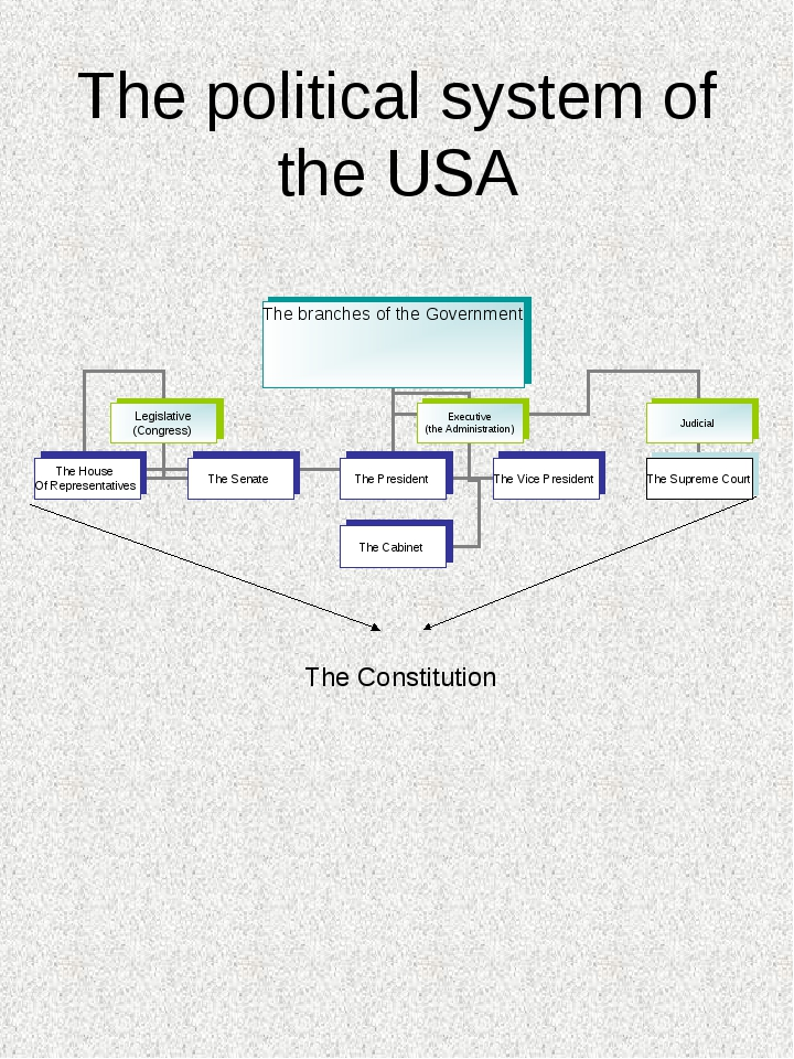 The political system of the USA The Constitution