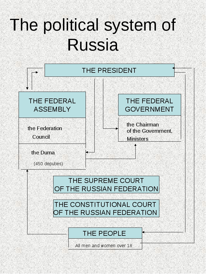 The political system of Russia THE PRESIDENT THE FEDERAL ASSEMBLY the Federat...