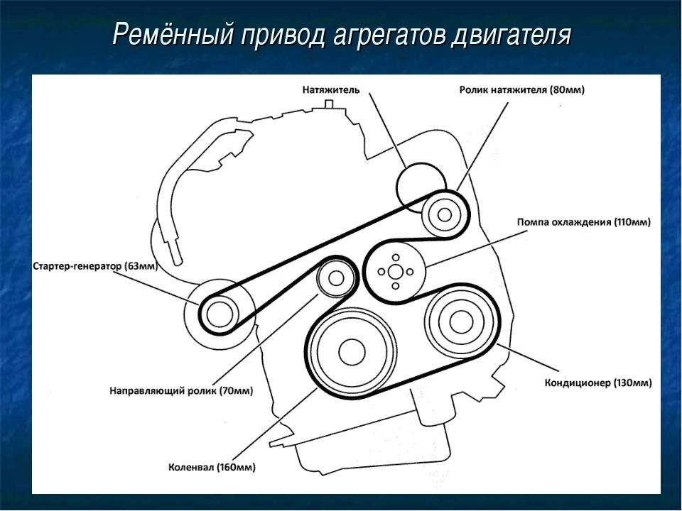 Ремённый привод агрегатов двигателя