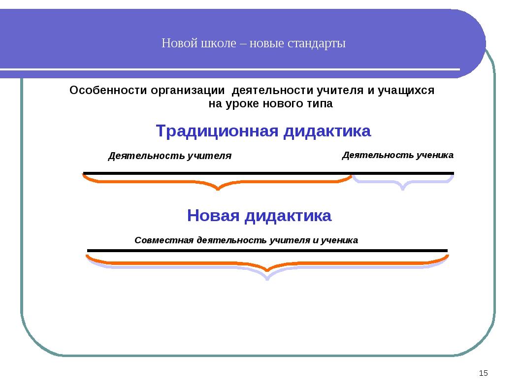 Традиционная дидактика Деятельность учителя Новая дидактика Совместная деятел...