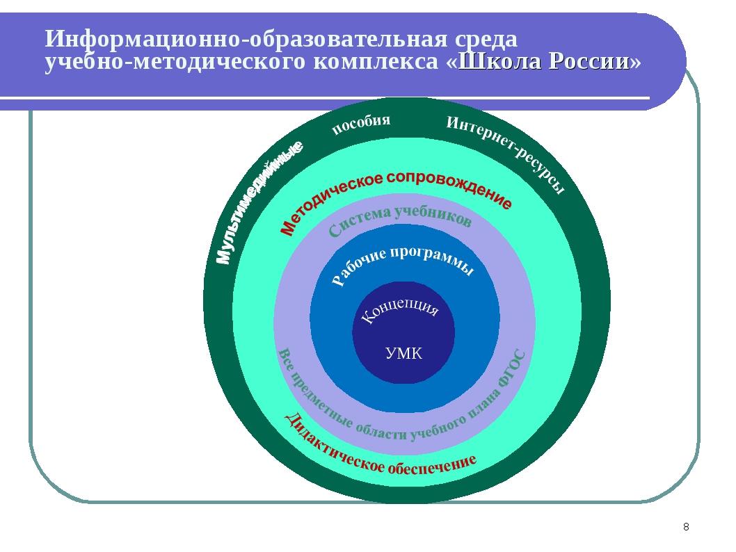 Кон Информационно-образовательная среда учебно-методического комплекса «Школа...