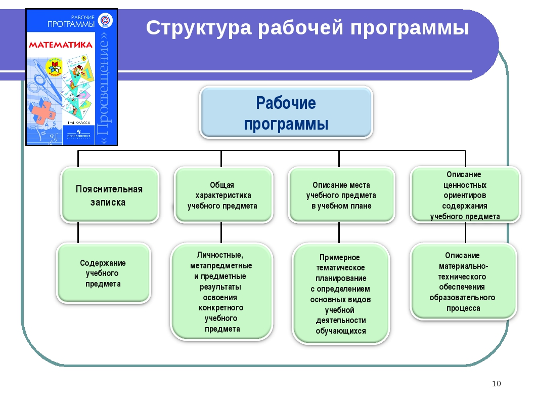 Структура рабочей программы *
