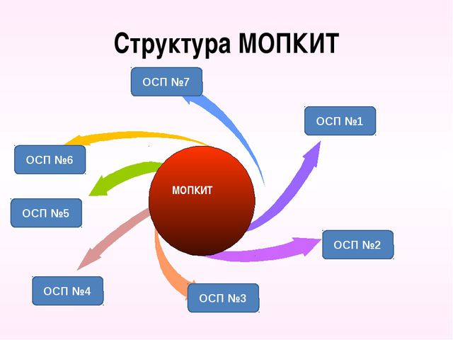 Структура МОПКИТ ОСП №1 ОСП №2 ОСП №7 ОСП №6 ОСП №5 ОСП №4 ОСП №3 МОПКИТ