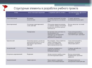 Структурные элементы в разработке учебного проекта Этапы Цель этапа проектиро