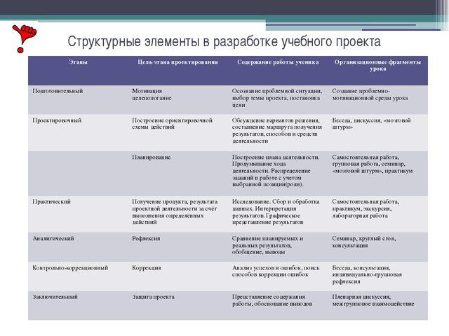Структурные элементы в разработке учебного проекта Этапы Цель этапа проектиро...