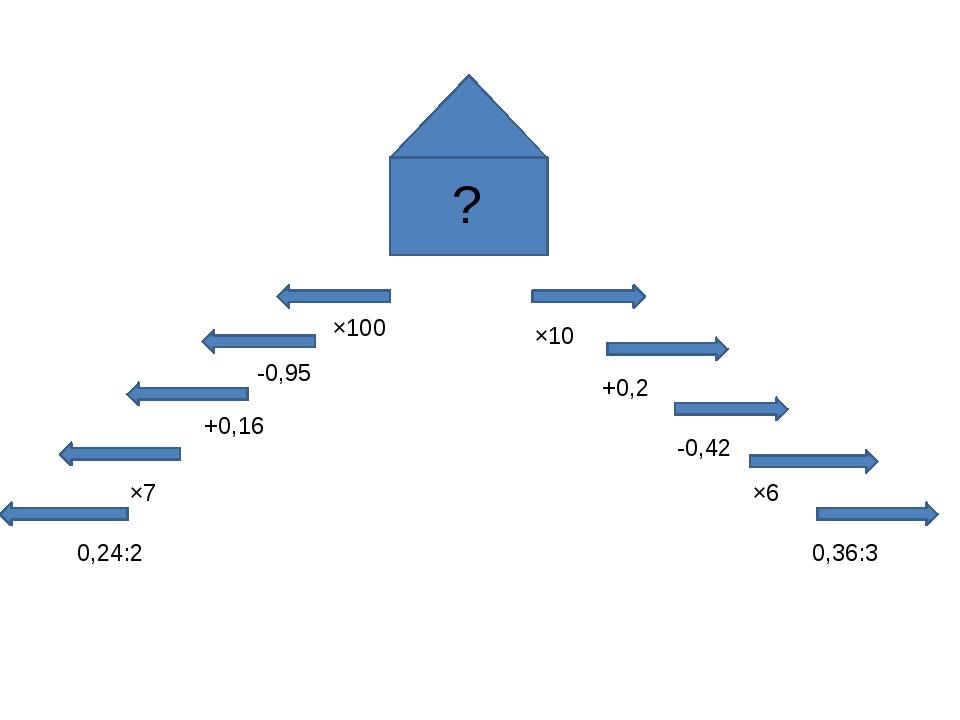 ? ×100 -0,95 +0,16 ×7 0,24:2 ×10 +0,2 -0,42 ×6 0,36:3