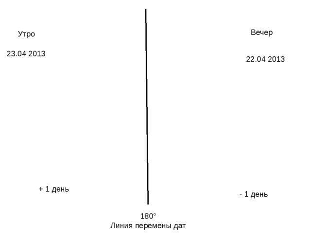 180° Линия перемены дат Вечер Утро 22.04 2013 23.04 2013 + 1 день - 1 день
