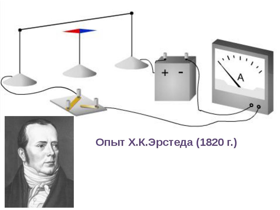 Опыт Х.К.Эрстеда (1820 г.)