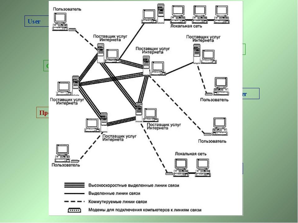 Провайдер Сервер Сервер Сервер Сервер Сервер User User Сервер User