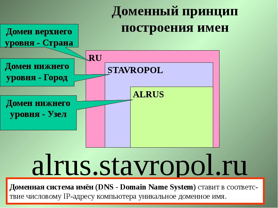 RU STAVROPOL ALRUS alrus.stavropol.ru Домен верхнего уровня - Страна Домен ни...