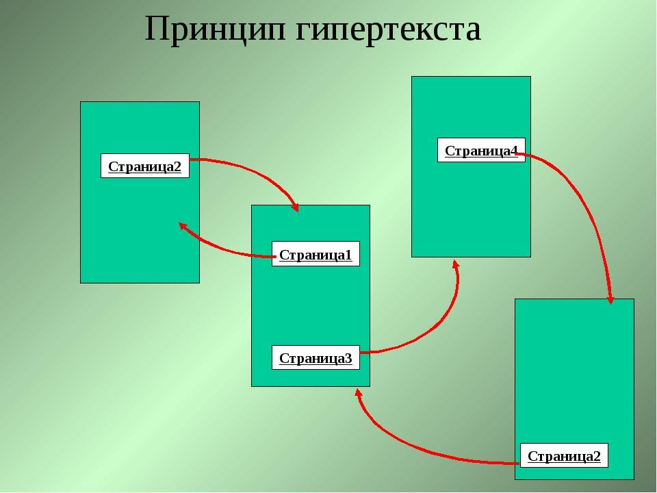 Страница2 Страница3 Страница1 Страница4 Страница2 Принцип гипертекста