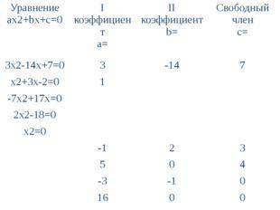 Уравнение ax2+bx+c=0 Iкоэффициент a= IIкоэффициент b= Свободныйчлен с= 3x2-14