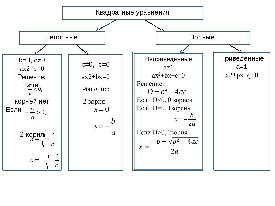 Квадратные уравнения Неполные Полные b=0, c≠0 ax2+c=0 Решение: Если корней не...