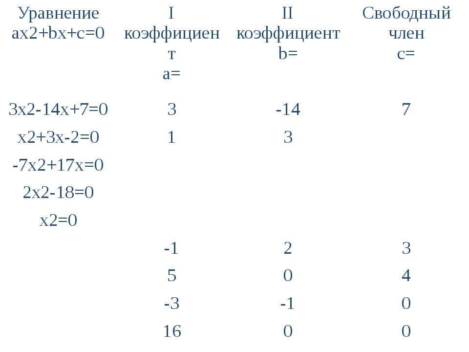 Уравнение ax2+bx+c=0 Iкоэффициент a= IIкоэффициент b= Свободныйчлен с= 3x2-14...