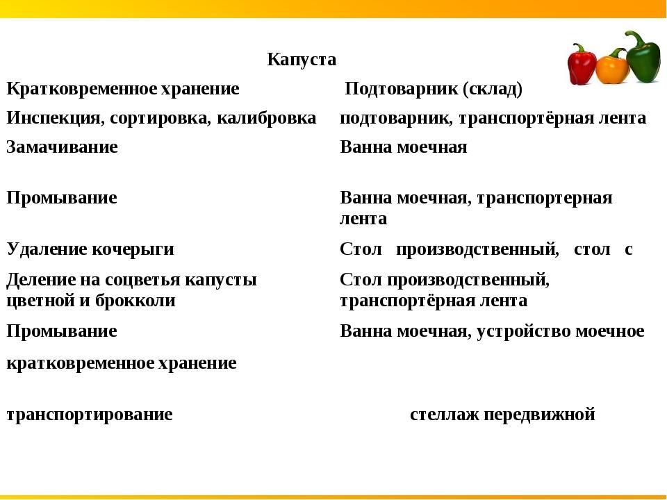 Капуста Кратковременное хранение Подтоварник (склад) Инспекция, сортировка...