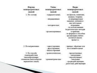 Формы межпредметных связей Типы межпредметных связей Виды межпредметных связе