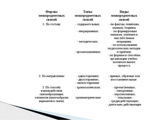Формы межпредметных связей Типы межпредметных связей Виды межпредметных связе...
