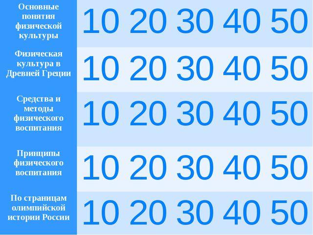 Основные понятия физической культуры1020304050 Физическая культура в Дре...