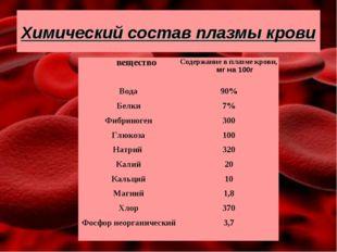 Химический состав плазмы крови
