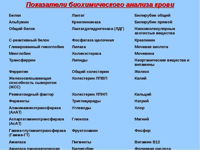 Показатели биохимического анализа крови